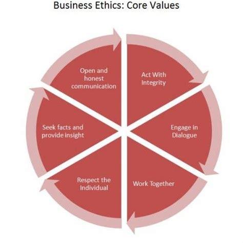 Ethical Behavior Essay - 2370 Words - StudyMode