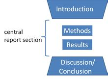 Structuring and Writing the Method Section for an APA Style Manuscript